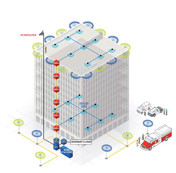 in building wireless DAS